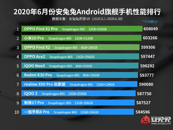 AnTuTu Top 10 schnellste Android Smartphones Juni 2020