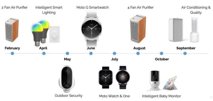 Motorola Smartwatch Lineup