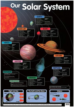 Our Solar System: Posters at Schofield and Sims