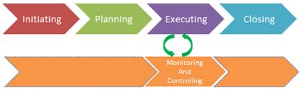 PMP Process Groups - Project Management Processes
