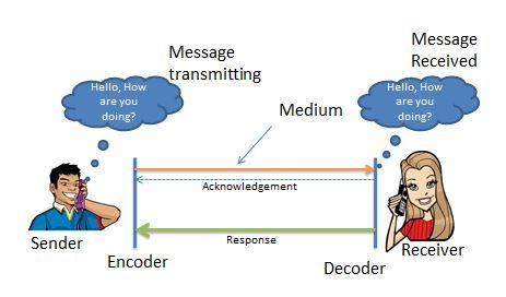 Communications Management - Communication Model