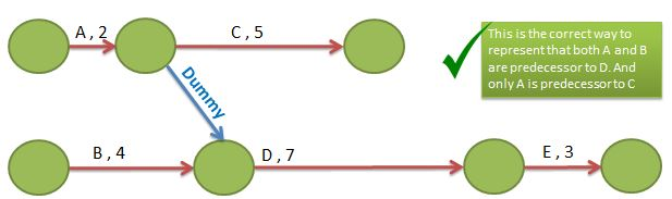 Activity on Node - AON - Diagram-Example-right