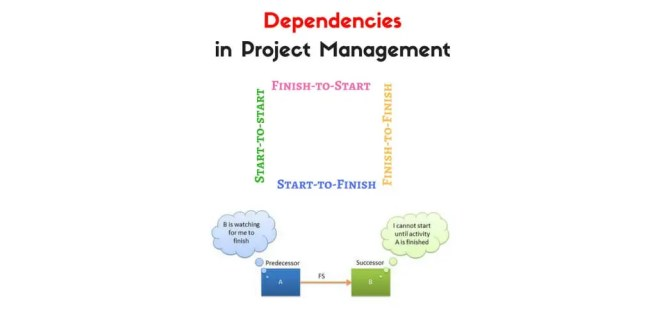 Dependencies in Project Management