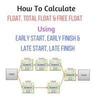 FLOAT-TOTAL FLOAT-FREE FLOAT