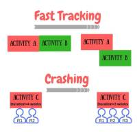 Fast Tracking and Crashing - Schedule Compression Techniques in Project Management