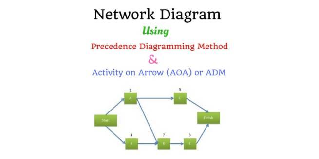Network Diagram using precedence diagram method