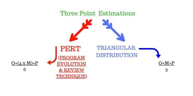 Program Evolution and review technique - PERT - Three point estimate