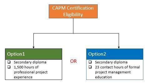 CAPM Exam-Certification-Requirements-Eligibility