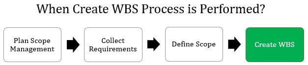 When-Create WBS Process-Is-Performed