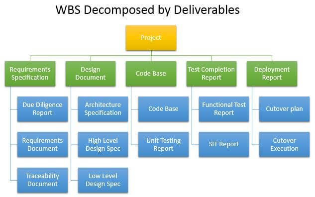 Work Breakdown Structure - WBS - by-Project-Deliverables