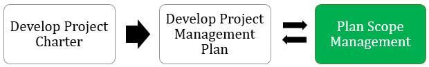 When to Perform Plan Scope Management Process