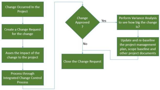 Control Scope Process - Change-Management - Variance Analysis