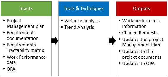 Control Scope Process ITTOs