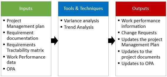 Control Scope Process   Variance Analysis   Project Scope