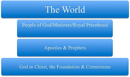 Servant Model Built Upon Christ