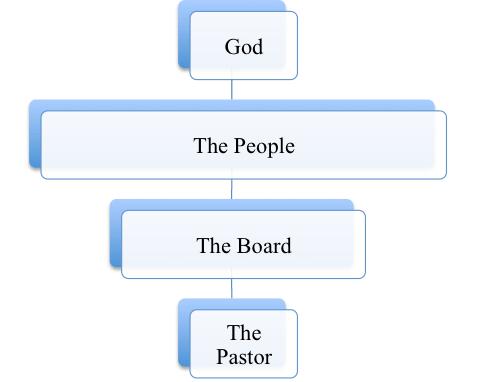 Democratic Structure: Baptistic
