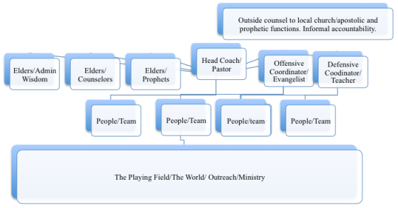 Theocratic Structure: Functional