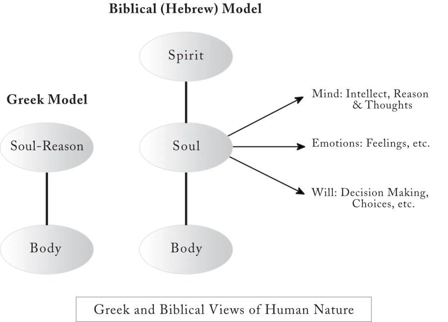 Greek vs Hebrew view of Human Nature