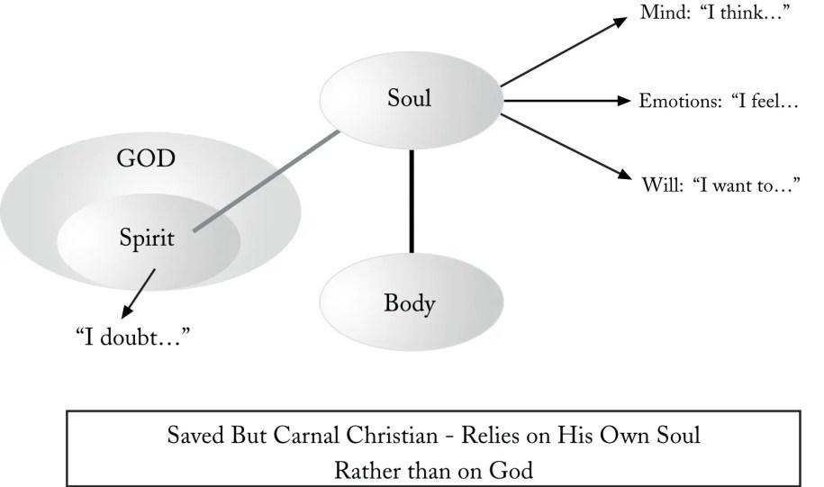 Saved but Carnal Christian