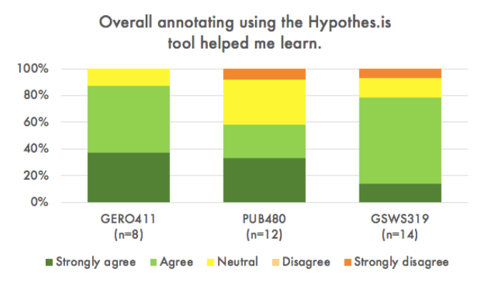 students reported that annotating with hypothesis helped them learn (bar chart)