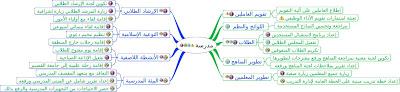 خطوات اعداد الخطة التشغيلية للمدرسة 1466108407531.jpeg