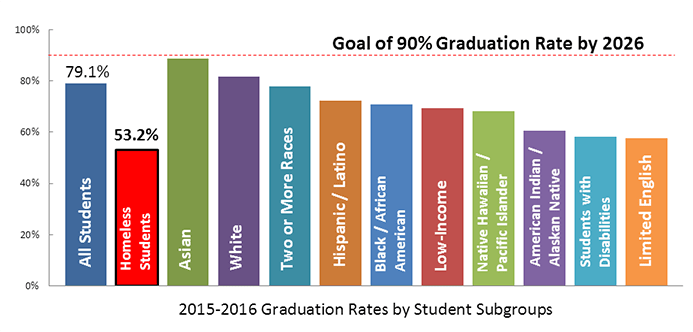 2015-2016 Graduation Rates by Student Subgroups
