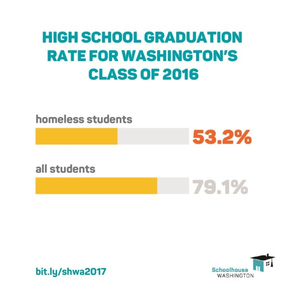 High School graduation rate for Washington's class of 2016: Homeless students is 53.2% vs all students at 79.1