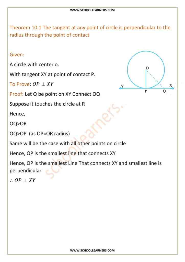 Class 10 Theorem 10.1 The tangent at any point of a circle is perpendicular to the radius through the point of contact
