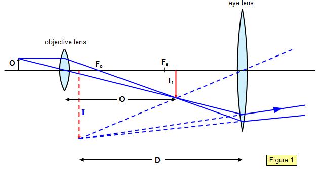 Ray Diagram Concave Mirror Normal