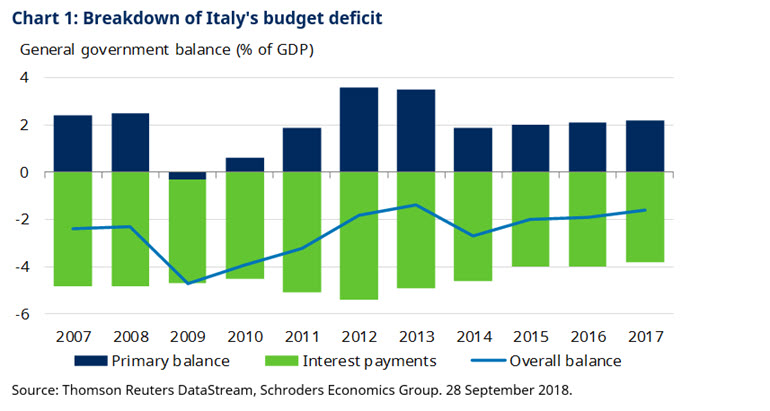 Breakdown of italy's budget deficit