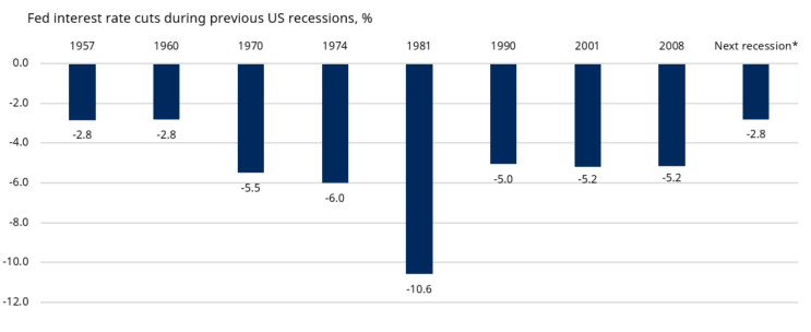 Fed interest rate cuts in past recessions