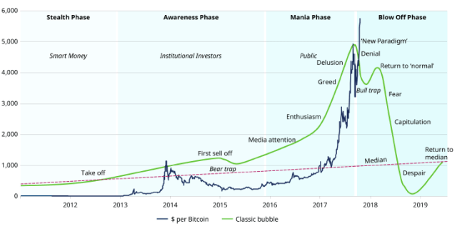 This Chart Would Therefore Suggest That We Are Entering The Awareness Phase Itll Be A Matter Of Time Before Institutional Investors Can Trade Bitcoin