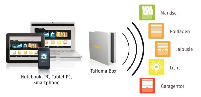 Hausautomation TaHoma Somfy iHome control