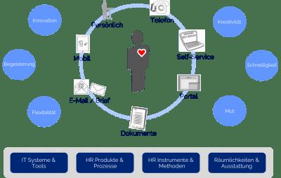 HR CX Kompetenzmodell