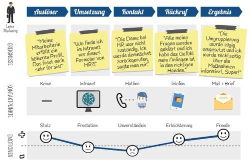 HR Customer Journey