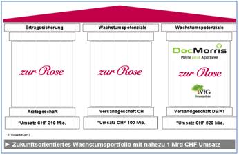 Die Pfeiler des Geschäfts der Zur Rose-Gruppe