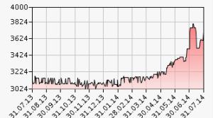 Gut 20% hat die Aktie der Regiobank Solothurn seit Jahresbeginn zugelegt.