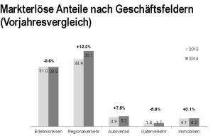 Quelle: Präsentation BVZ Holding AG
