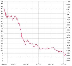 Der Aktienkurs von Alpiq zeigt seit fünf Jahren nach unten. Chart: www.moneynet.ch