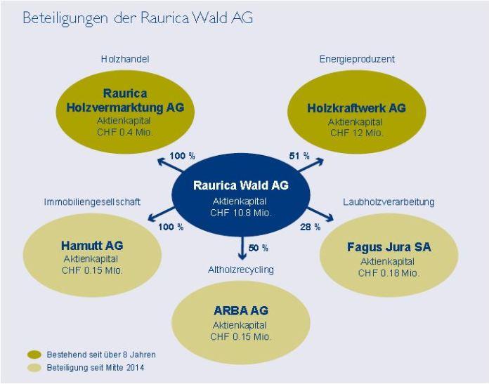 Die Beteiligungen der Raurica Wald AG. Quelle: Geschäftsbericht 2014