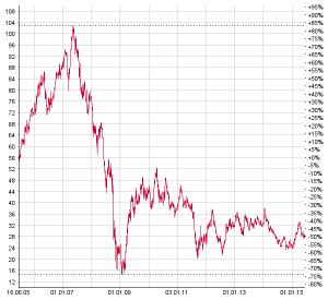 Der Aktienkurs der Deutsche Bank-Aktie hat sich in den letzten zehn Jahren etwa halbiert. Chart: www.moneynet.ch