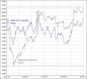 Der markbreite OTC-X All Share-Index und der Liquidity-Index lagen 2015 leicht im Plus. Quelle: www.money-net.ch