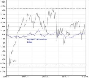 Der OTC-X Premium-Index entwickelte sich 2015 weniger volatil, als der SPI. Quelle: www.money-net.ch