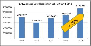 Entwicklung des EBITDA der Rigi Bahnen AG in den letzten fünf Jahren. Quelle: Präsentation Bilanzmedienkonferenz