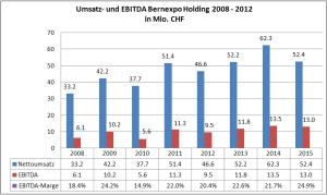 Quelle: Geschäftsberichte, schweizeraktien.net