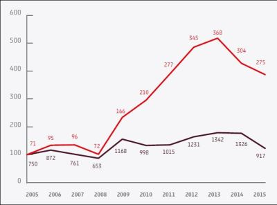 Anzahl von privat platzierten Anleihen versus öffentlich platzierte Anleihen, 2005-201. rot: private platzierte Anleihen, schwarz: öffentlich platzierte Anleihen. Quelle: S&P Capital IQ, Primary Corporate Debentures, 2005-2015, European Developed Markets, exklusiv Firmen der Finanzindustrie.
