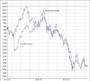 Die Aktienkurse der Credit Suisse und der Deutschen Bank haben sich seit Einführung der Negativzinsen fast halbiert. Chart: www.moneynet.ch