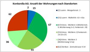 Abbildung: schweizeraktien.net ag (Quelle: Geschäftsbericht 2015, S. 11/12)
