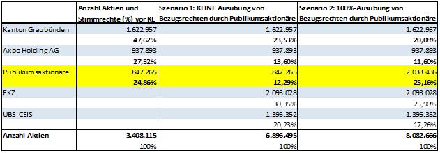 Graphik: schweizeraktien.net