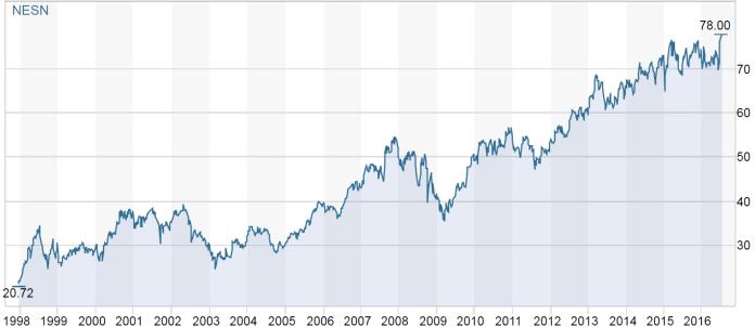Entwicklung des Aktienkurses von Nestlé seit 1986. Quelle: SIX Swiss Exchange.
